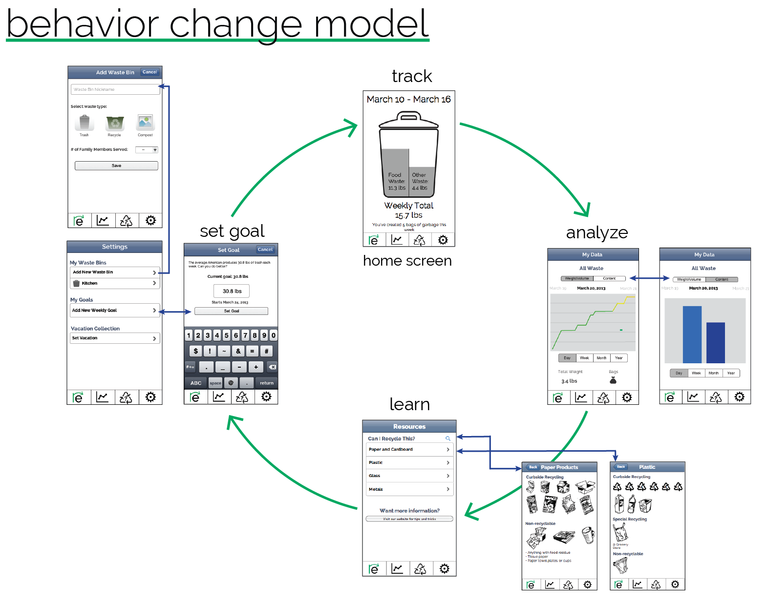 Behavior Change Model