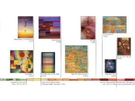 Paul Klee Timeline