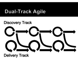 UX in a Dual Track-Agile World